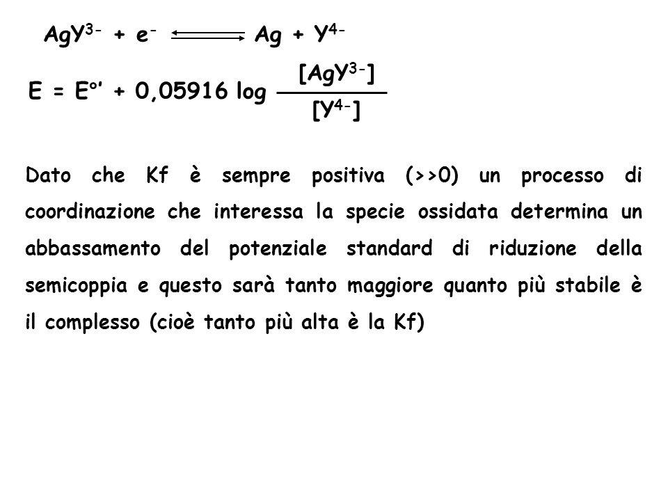 AgY3- + e- Ag + Y4- [AgY3-] E = E°' + 0,05916 log [Y4-]